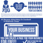 Why Advertise Your Business On Facebook? (Infographic)