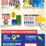 Why Foreigners Outsource to the Philippines? (Infographic)
