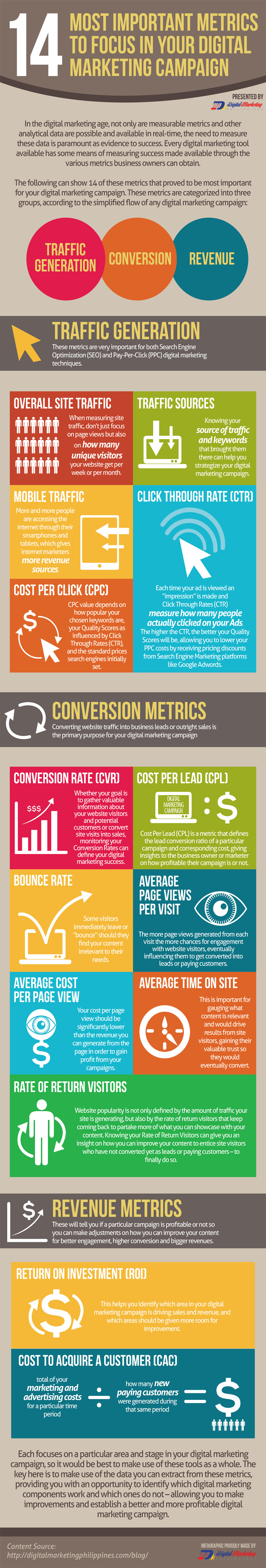 14 Most Important Metrics to Focus in Your Digital Marketing Campaign