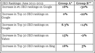 SEO ranking study