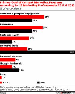 content marketing stats 1