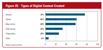 content marketing stats 2