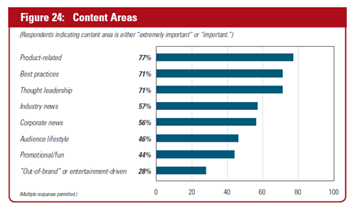 content marketing stats 3