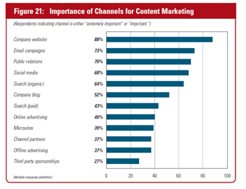 content marketing stats 4