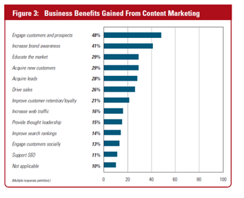 content marketing stats 5