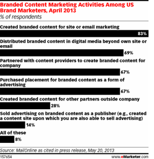 content marketing stats 6