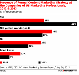 content marketing stats 7