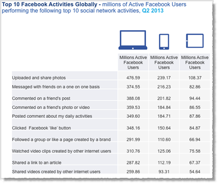most popular Facebook activity worldwide