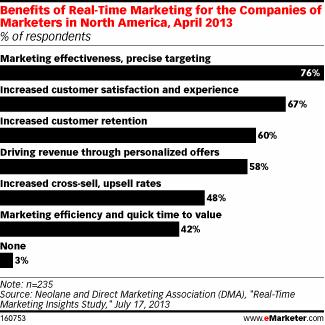 realtime marketingstatistieken