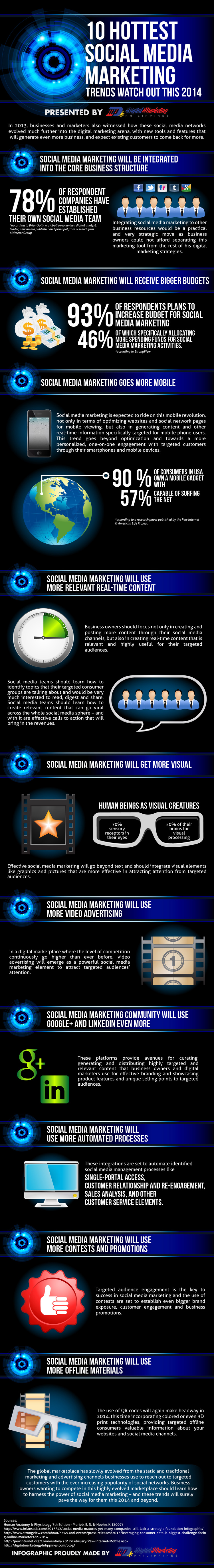 10 Hottest Social Media Marketing Trends Watch Out This 2014
