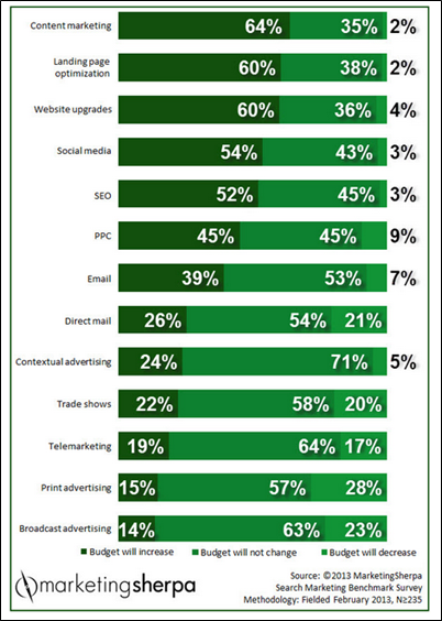 2013 Search Marketing Benchmark Survey by Marketing Sherpa