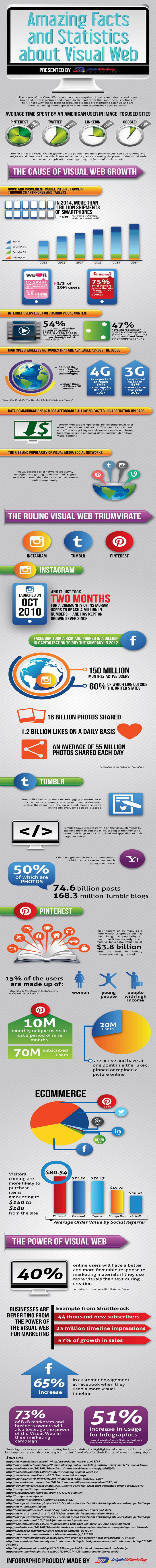 Amazing Facts and Statistics about Visual Web