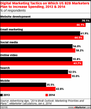 Digital Marketing Tactics for B2B Spending 2014