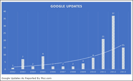 Google updates graph by Moz