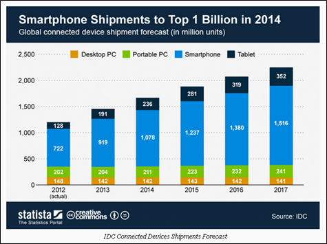 Smartphone shipments to top 1 billion in 2014