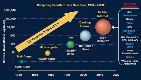 computing growth drivers over time