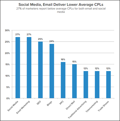 social media and email delivery lower average CPLs