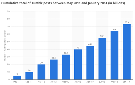 tumblr posts between May and Jan 2011