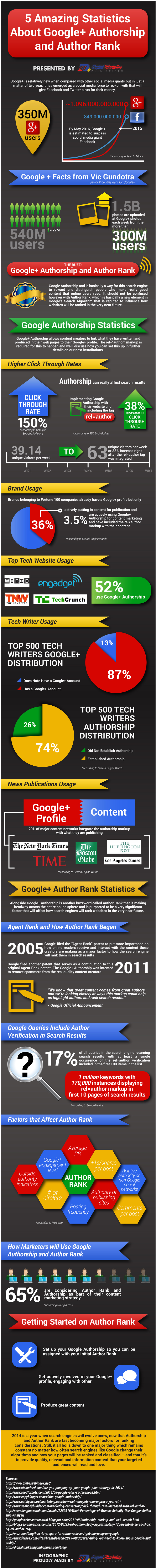 5 Amazing Statistics About Google+ Authorship and Author Rank (Infographic) - An Infographic from Digital Marketing Philippines