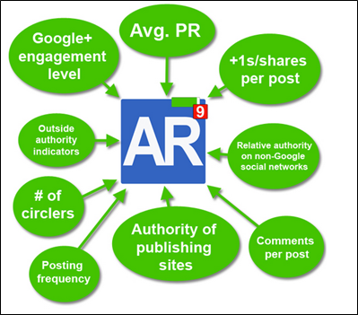 Factors that Affect Author Rank by Moz