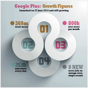 Google Plus Growth Figure
