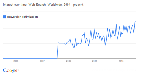 Google Trends for Conversion Rate Optimization