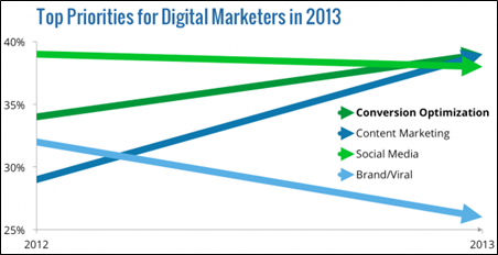 Topprioriteiten voor digitale marketeers in 2013
