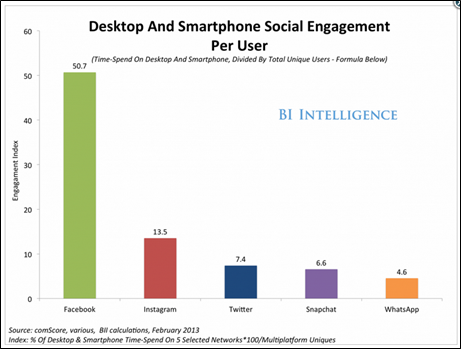 desktop and smarphones social engagement per user