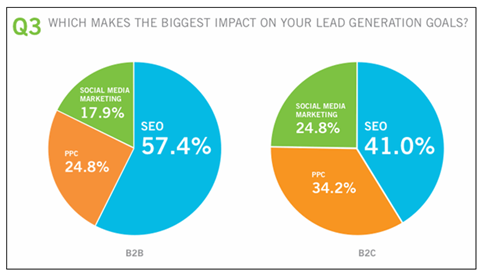 lead generation survey b2b and b2c