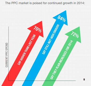 ppc marketing growth 2014