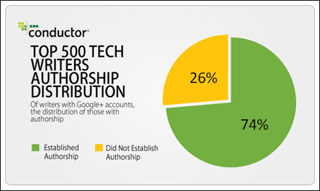 top 500 tech writers Authorship distribution