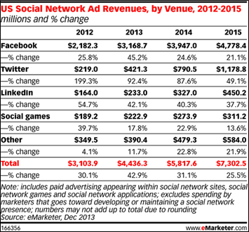 us social network ad revenue