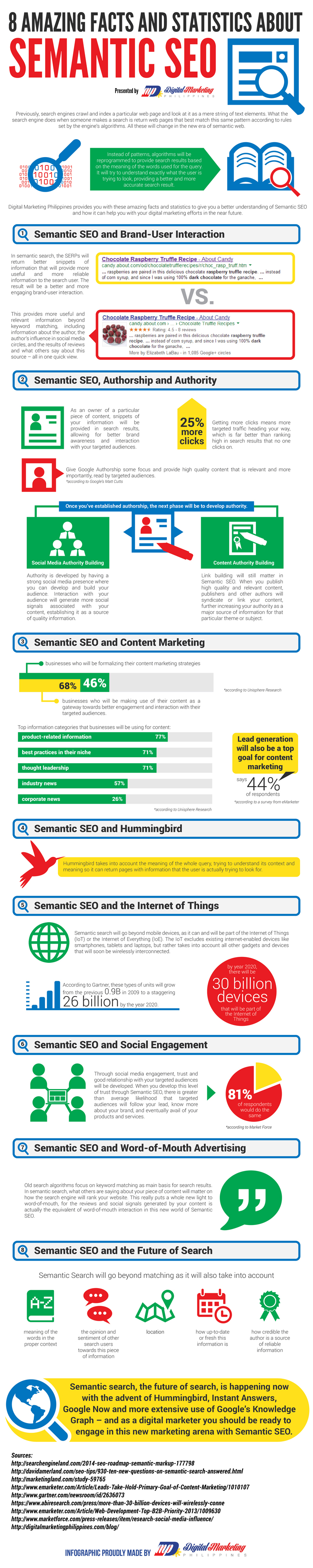 8 Amazing Facts and Statistics about Semantic SEO (Infographic) - An Infographic from Digital Marketing Philippines