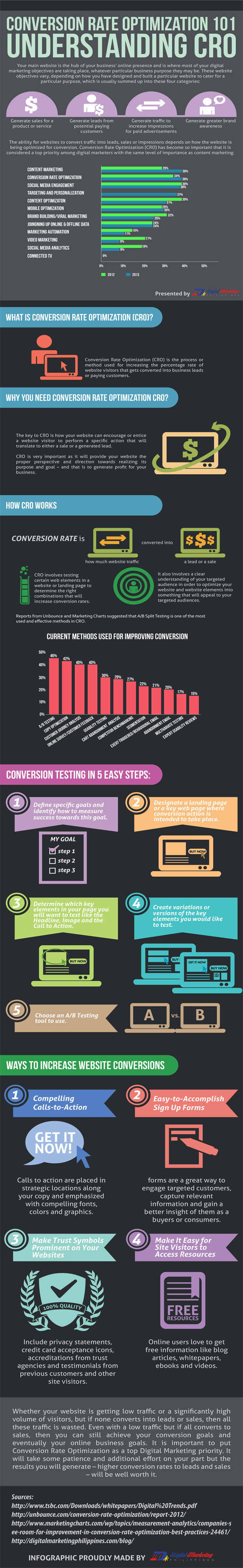 Conversion optimization or Conversion Rate Optimization 101 – Understanding CRO (Infographic) - An Infographic from Digital Marketing Philippines