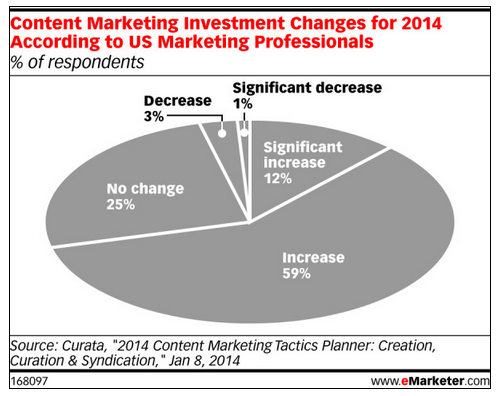 content marketing investment changes in 2014