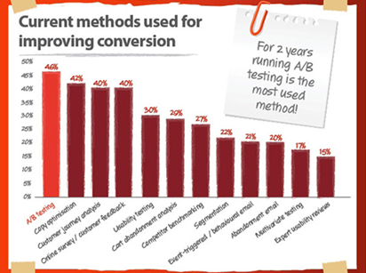 current methods used for improving conversion
