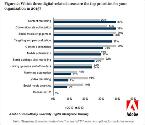 digital-related areas top priorities 2013