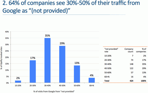 64 percent of companes see traffic from Google as not provided