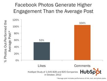 Hubspot study 2012