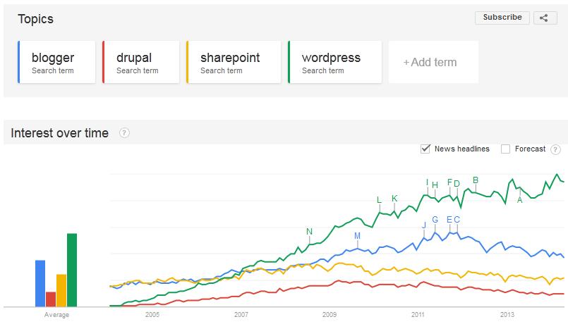 blogging Google trends