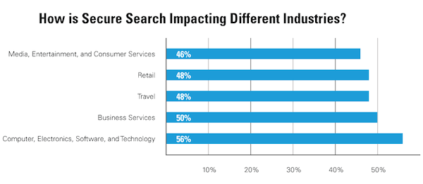 how secure is search impacting different industries