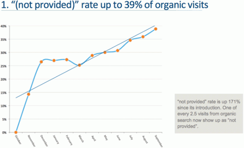 not provided rate in organic visits