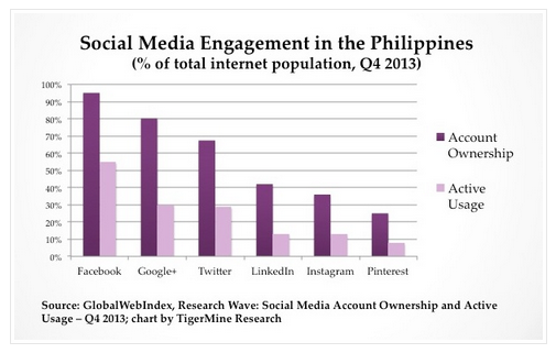 social media engagement in the philippines
