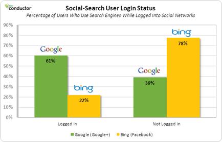 social search user log-in status