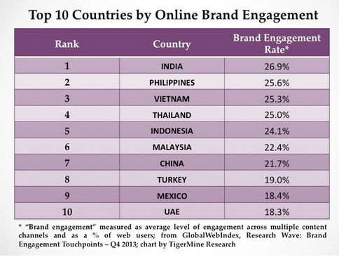 top 10 countries by online brand engagement