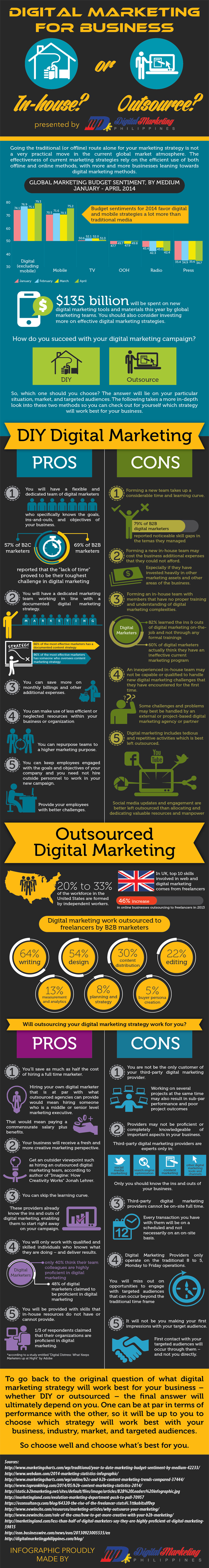 Digital Marketing for Business – In-house or Outsource