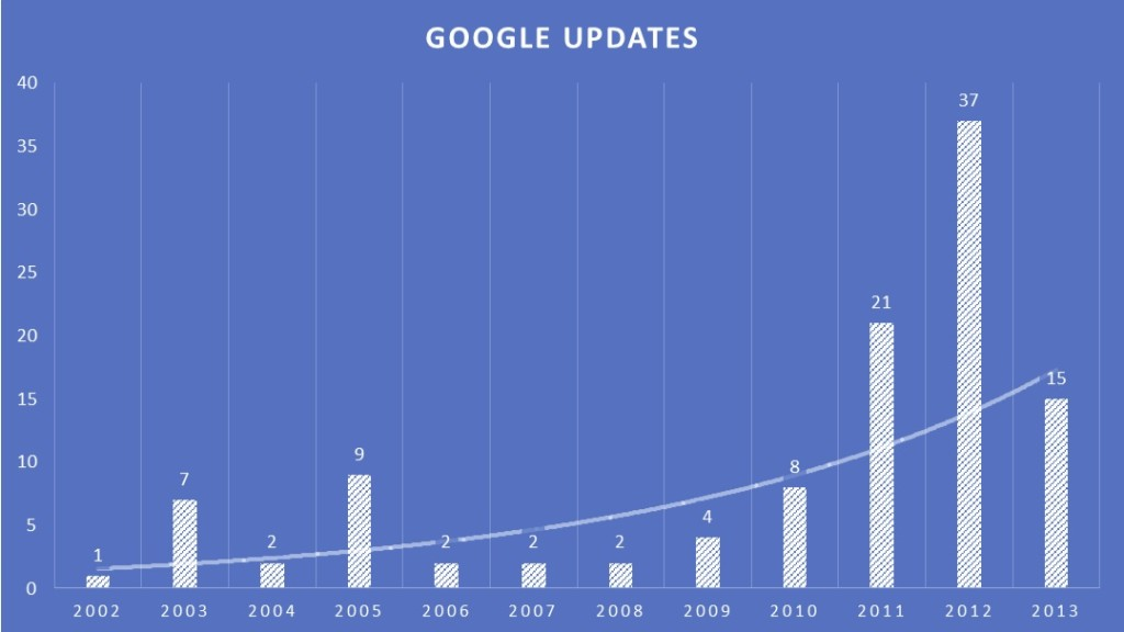 Google-Updates-As-Reported-By-Moz-1024x576