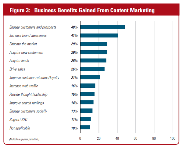 business benefits from content marketing
