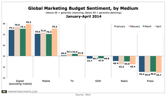 global marketing budget sentiment