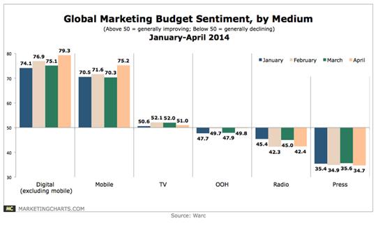 global marketing budget sentiment